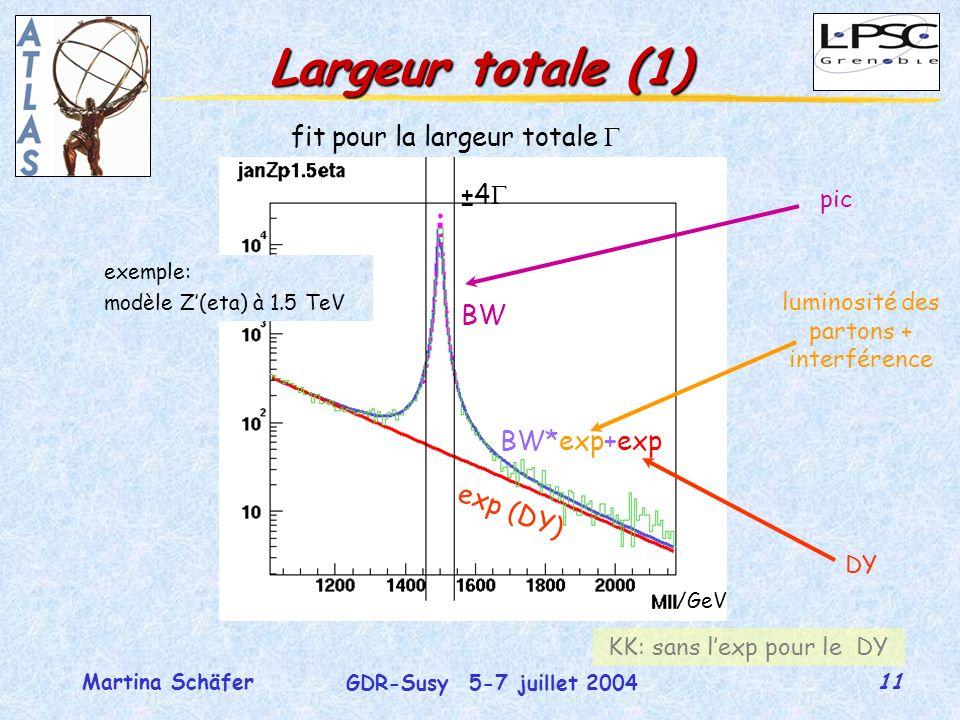 11 GDR-Susy 5-7 juillet 2004 Martina Schäfer Largeur totale (1) fit pour la largeur totale exp (DY) BW BW*exp+exp ±4 pic DY luminosité des partons + interférence /GeV exemple: modèle Z(eta) à 1.5 TeV KK: sans lexp pour le DY