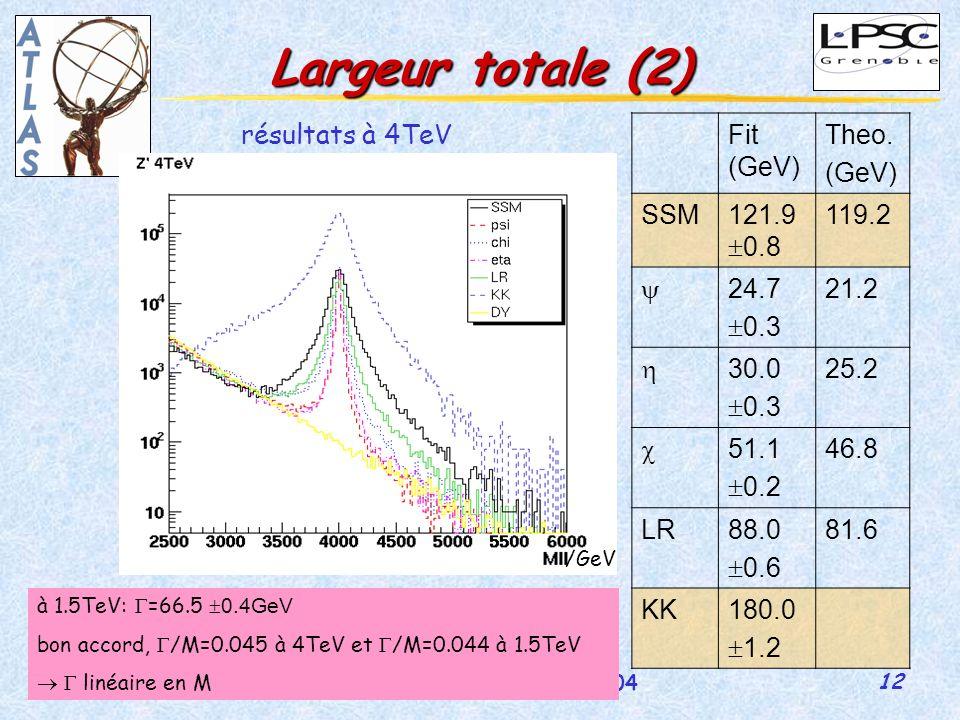 12 GDR-Susy 5-7 juillet 2004 Martina Schäfer Largeur totale (2) résultats à 4TeV /GeV Fit (GeV) Theo.