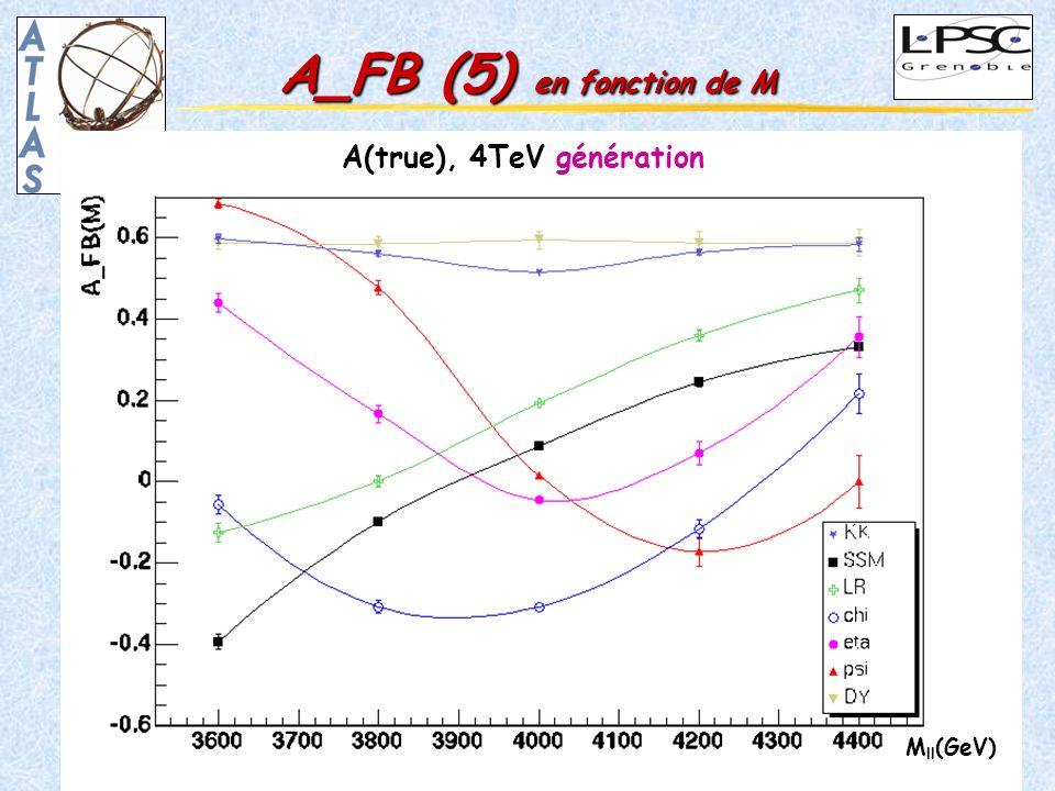 21 GDR-Susy 5-7 juillet 2004 Martina Schäfer A_FB (5) en fonction de M A(true), 4TeV génération M ll (GeV)