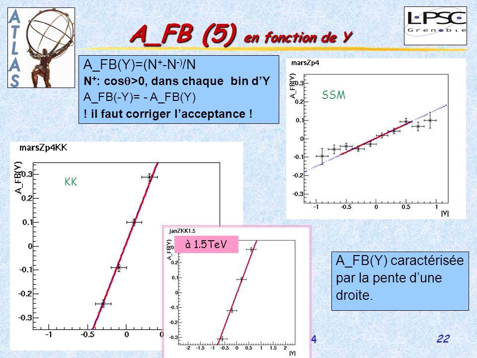 22 GDR-Susy 5-7 juillet 2004 Martina Schäfer A_FB (5) en fonction de Y Y A_FB(Y)=(N + -N -) /N N + : cos >0, dans chaque bin dY A_FB(-Y)= - A_FB(Y) .