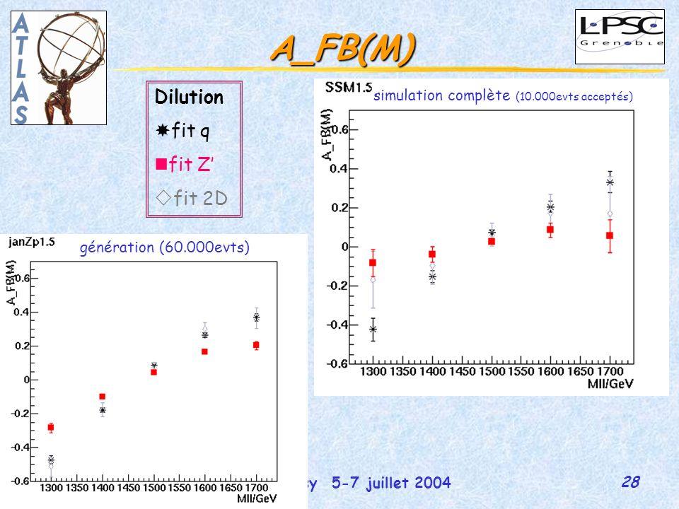 28 GDR-Susy 5-7 juillet 2004 Martina Schäfer A_FB(M) génération (60.000evts) simulation complète (10.000evts acceptés) Dilution fit q fit Z fit 2D