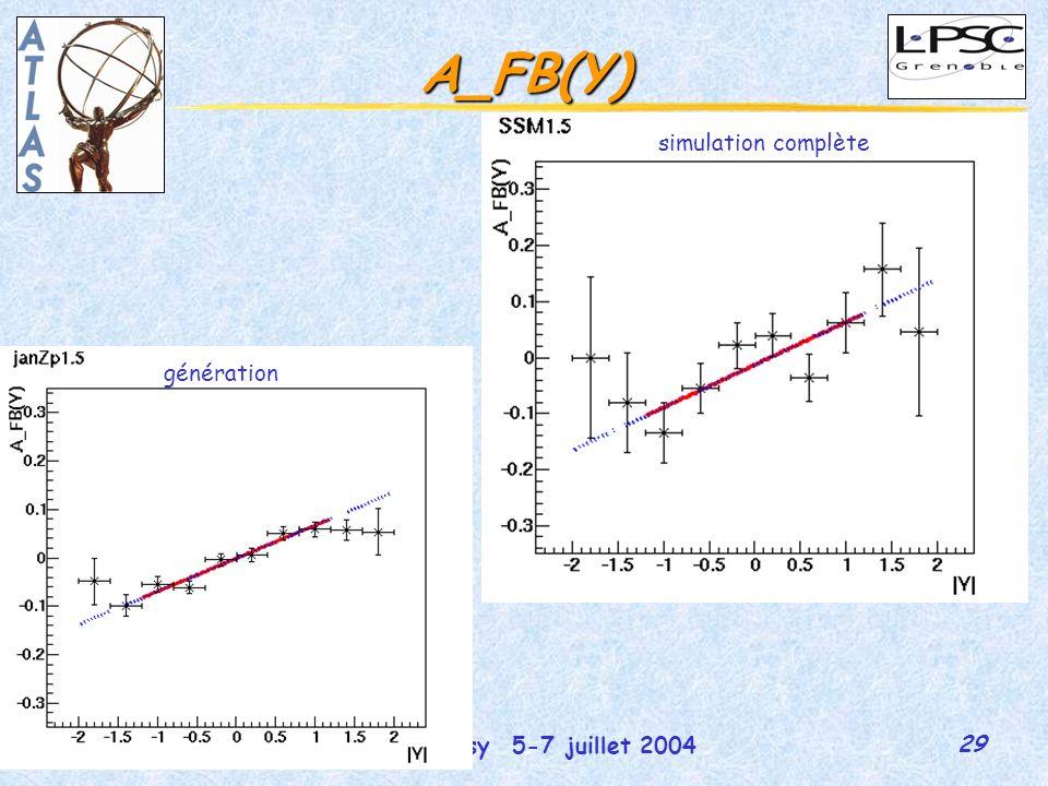 29 GDR-Susy 5-7 juillet 2004 Martina Schäfer A_FB(Y) génération simulation complète