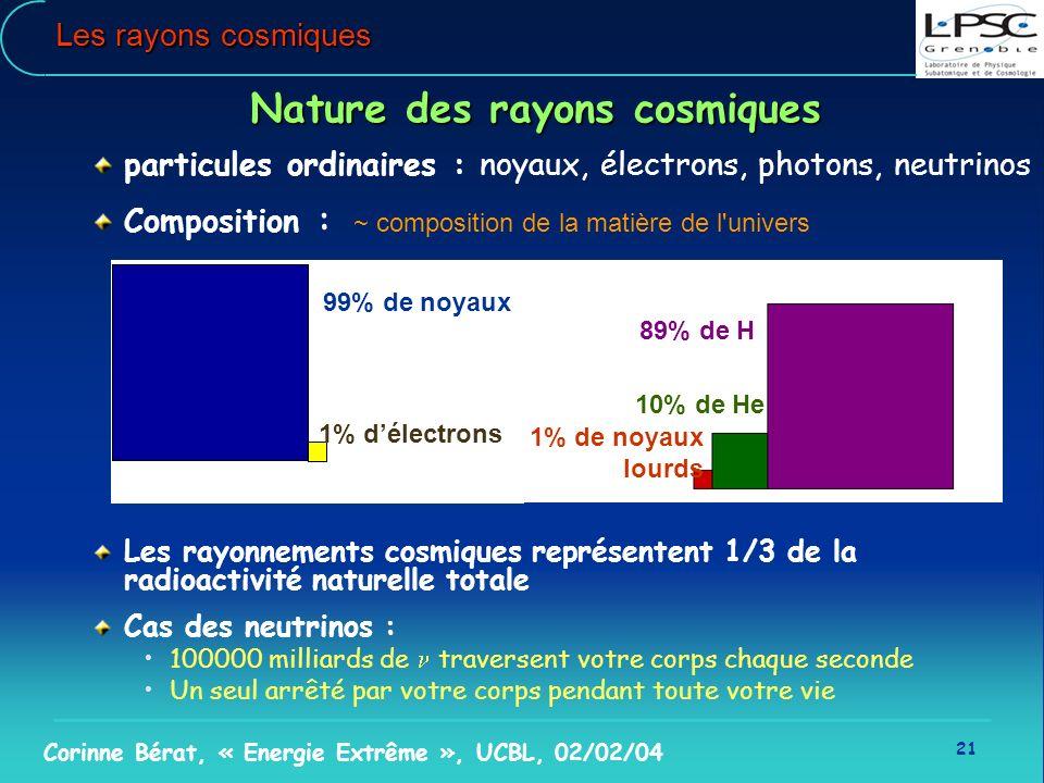 21 Corinne Bérat, « Energie Extrême », UCBL, 02/02/04 Les rayons cosmiques Nature des rayons cosmiques particules ordinaires : noyaux, électrons, phot