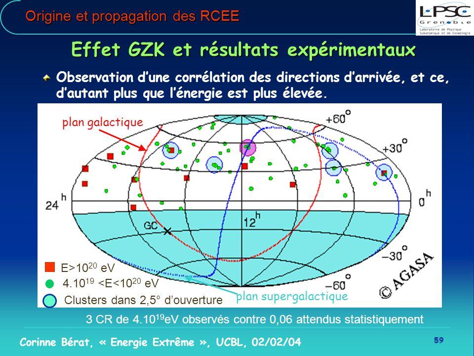 59 Corinne Bérat, « Energie Extrême », UCBL, 02/02/04 plan galactique plan supergalactique Origine et propagation des RCEE Effet GZK et résultats expé