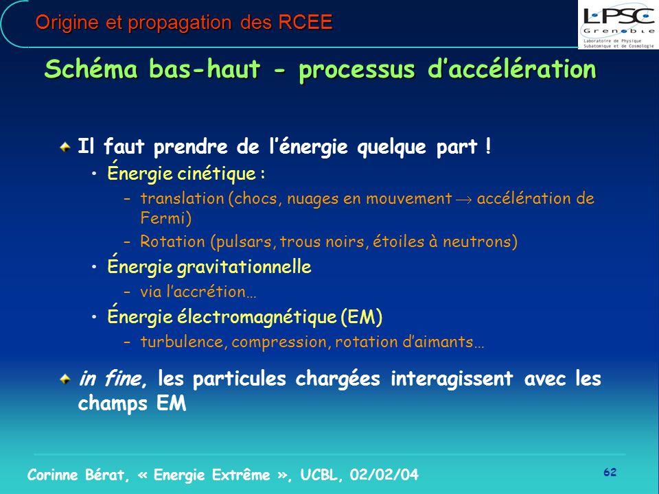 62 Corinne Bérat, « Energie Extrême », UCBL, 02/02/04 Origine et propagation des RCEE Schéma bas-haut - processus daccélération Il faut prendre de lén