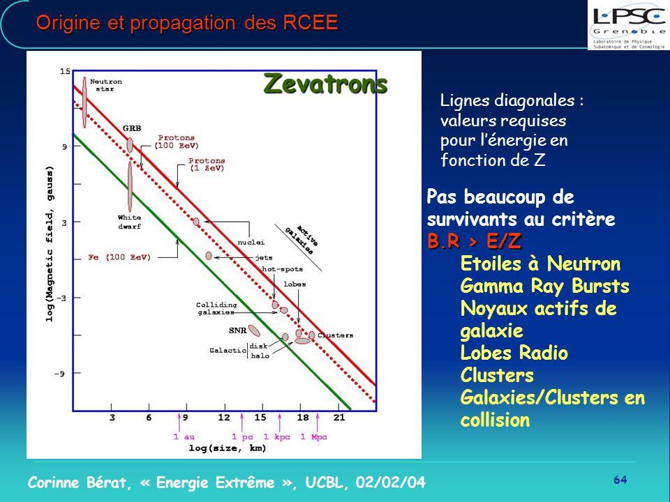 64 Corinne Bérat, « Energie Extrême », UCBL, 02/02/04 Origine et propagation des RCEE Zevatrons Pas beaucoup de survivants au critère B.R > E/Z Etoile