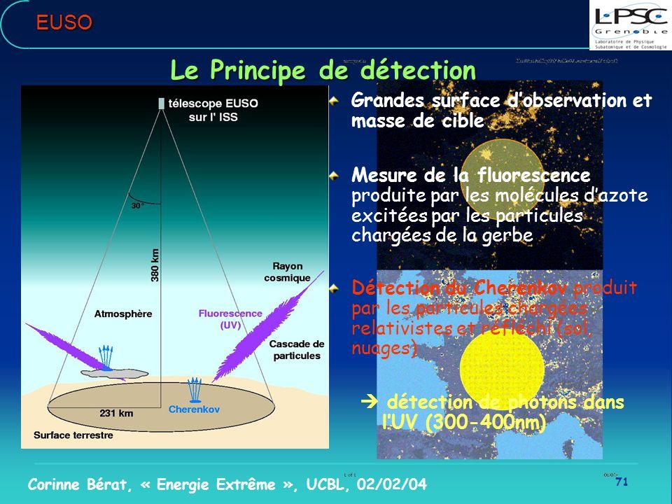 71 Corinne Bérat, « Energie Extrême », UCBL, 02/02/04EUSO Grandes surface dobservation et masse de cible Mesure de la fluorescence produite par les mo