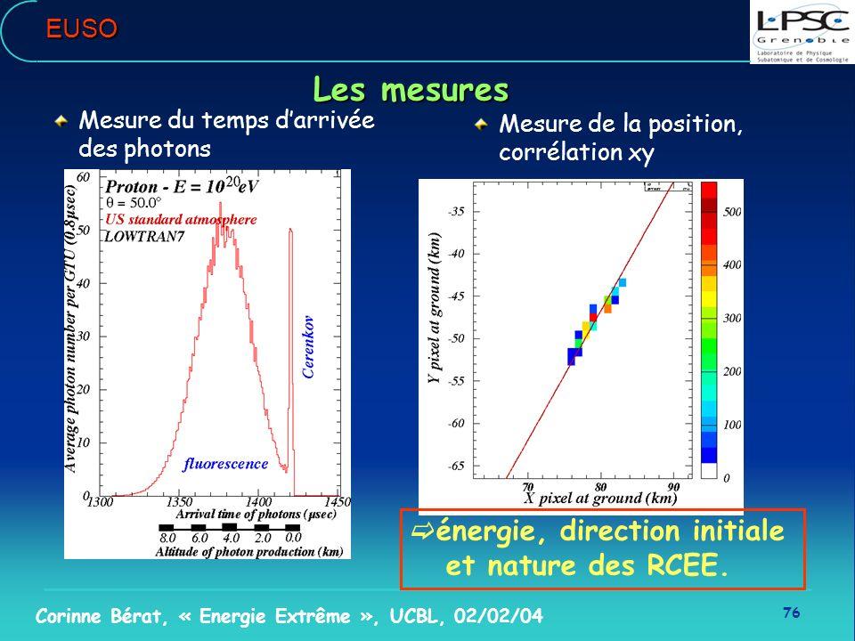 76 Corinne Bérat, « Energie Extrême », UCBL, 02/02/04EUSO Mesure du temps darrivée des photons Mesure de la position, corrélation xy énergie, directio