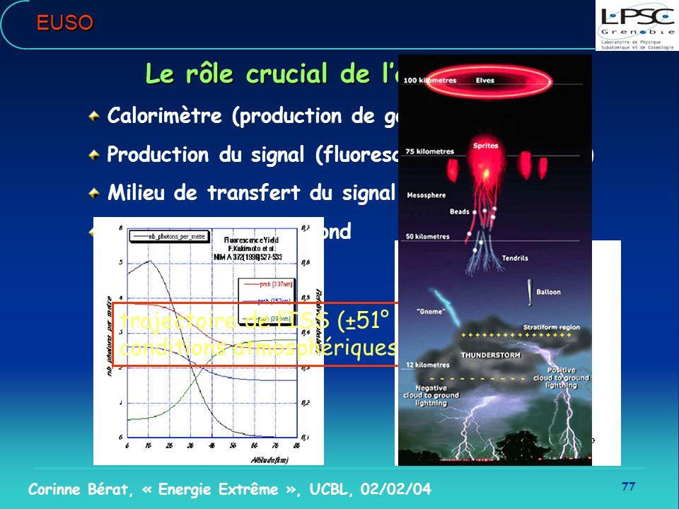 77 Corinne Bérat, « Energie Extrême », UCBL, 02/02/04EUSO Le rôle crucial de latmosphère Calorimètre (production de gerbes) Production du signal (fluo