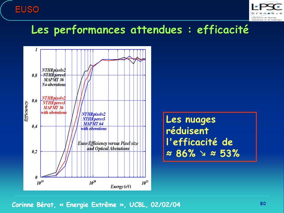 80 Corinne Bérat, « Energie Extrême », UCBL, 02/02/04EUSO Les performances attendues : efficacité Les nuages réduisent l'efficacité de 86% 53%