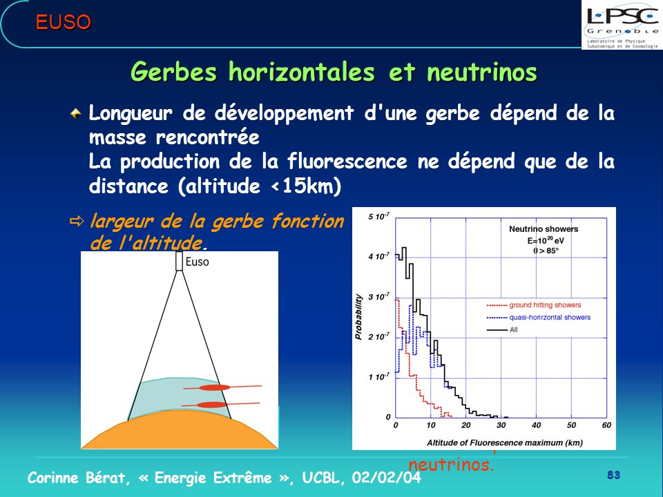 83 Corinne Bérat, « Energie Extrême », UCBL, 02/02/04 Gerbes horizontales et neutrinos Longueur de développement d'une gerbe dépend de la masse rencon