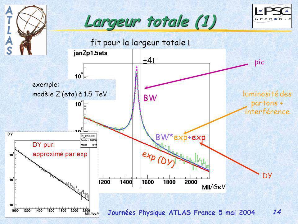 14 Journées Physique ATLAS France 5 mai 2004 Martina Schäfer Largeur totale (1) fit pour la largeur totale exp (DY) BW BW*exp+exp ±4 pic DY luminosité des partons + interférence DY pur: approximé par exp /GeV exemple: modèle Z(eta) à 1.5 TeV