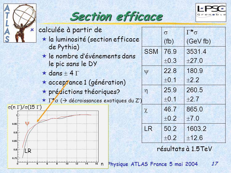 17 Journées Physique ATLAS France 5 mai 2004 Martina Schäfer Section efficace ûcalculée à partir de «la luminosité (section efficace de Pythia) «le nombre dévénements dans le pic sans le DY «dans 4 «acceptance 1 (génération) «prédictions théoriques.