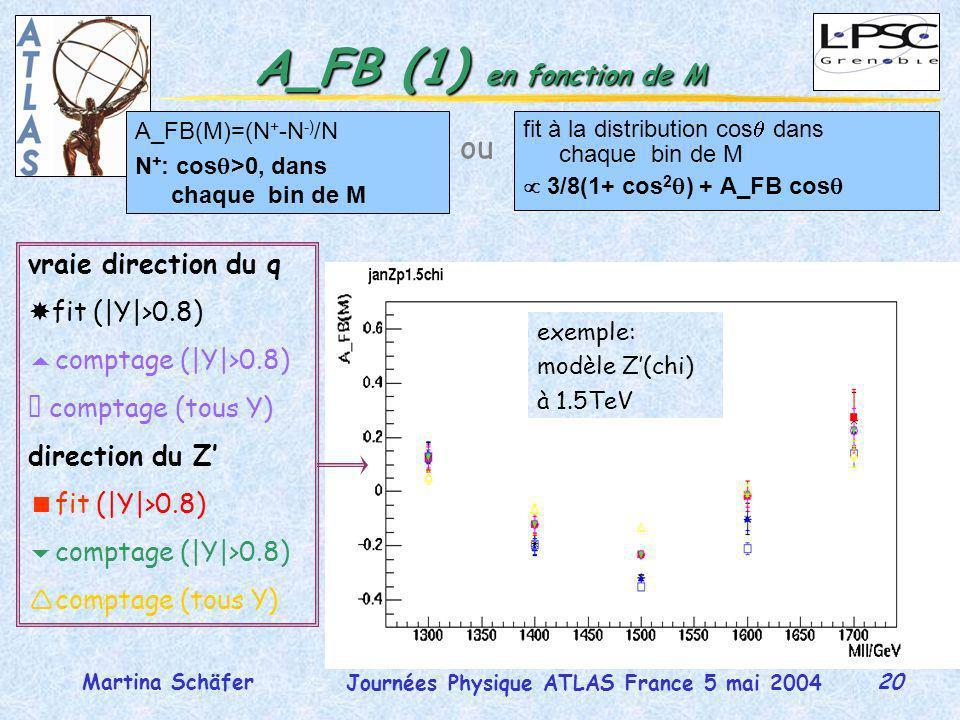 20 Journées Physique ATLAS France 5 mai 2004 Martina Schäfer A_FB (1) en fonction de M fit à la distribution cos dans chaque bin de M 3/8(1+ cos 2 ) + A_FB cos vraie direction du q fit (|Y|>0.8) comptage (|Y|>0.8)  comptage (tous Y) direction du Z fit (|Y|>0.8) comptage (|Y|>0.8) comptage (tous Y) A_FB(M)=(N + -N -) /N N + : cos >0, dans chaque bin de M ou exemple: modèle Z(chi) à 1.5TeV