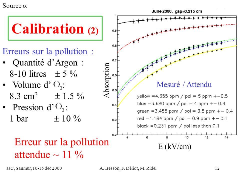 JJC, Saumur, 10-15 dec 2000A. Besson, F. Déliot, M. Ridel12 Erreurs sur la pollution : Quantité dArgon : 8-10 litres 5 % Volume d : 8.3 cm 3 1.5 % Pre