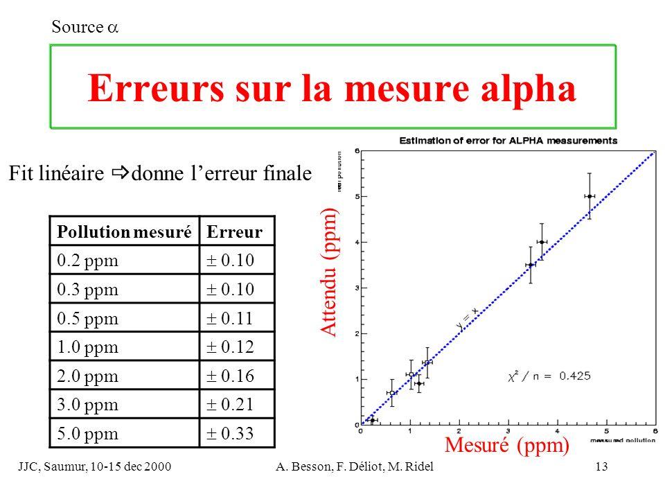 JJC, Saumur, 10-15 dec 2000A. Besson, F. Déliot, M. Ridel13 Erreurs sur la mesure alpha Source Mesuré (ppm) Attendu (ppm) Pollution mesuréErreur 0.2 p