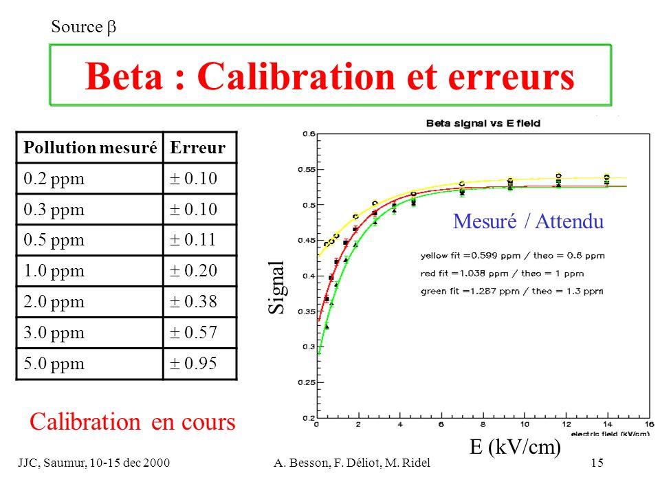 JJC, Saumur, 10-15 dec 2000A. Besson, F. Déliot, M. Ridel15 Beta : Calibration et erreurs Source E (kV/cm) Signal Pollution mesuréErreur 0.2 ppm 0.10