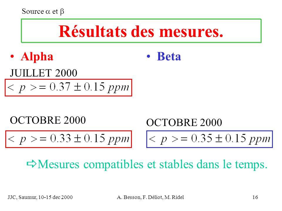 JJC, Saumur, 10-15 dec 2000A. Besson, F. Déliot, M. Ridel16 Résultats des mesures. Beta OCTOBRE 2000 Source et Alpha JUILLET 2000 OCTOBRE 2000 Mesures