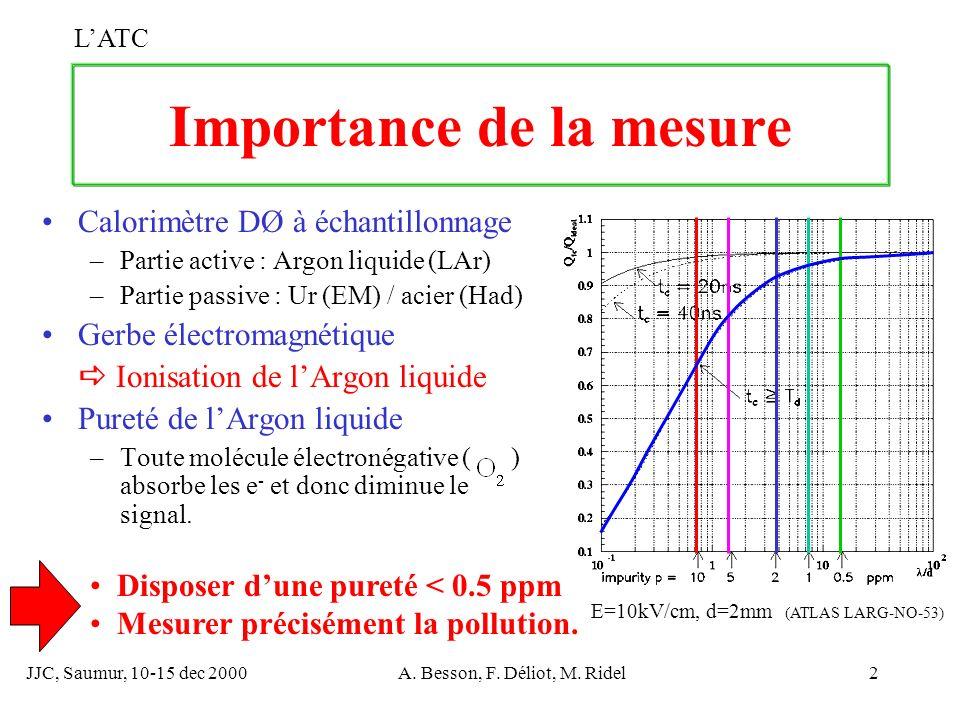 JJC, Saumur, 10-15 dec 2000A. Besson, F. Déliot, M. Ridel2 Importance de la mesure Calorimètre DØ à échantillonnage –Partie active : Argon liquide (LA