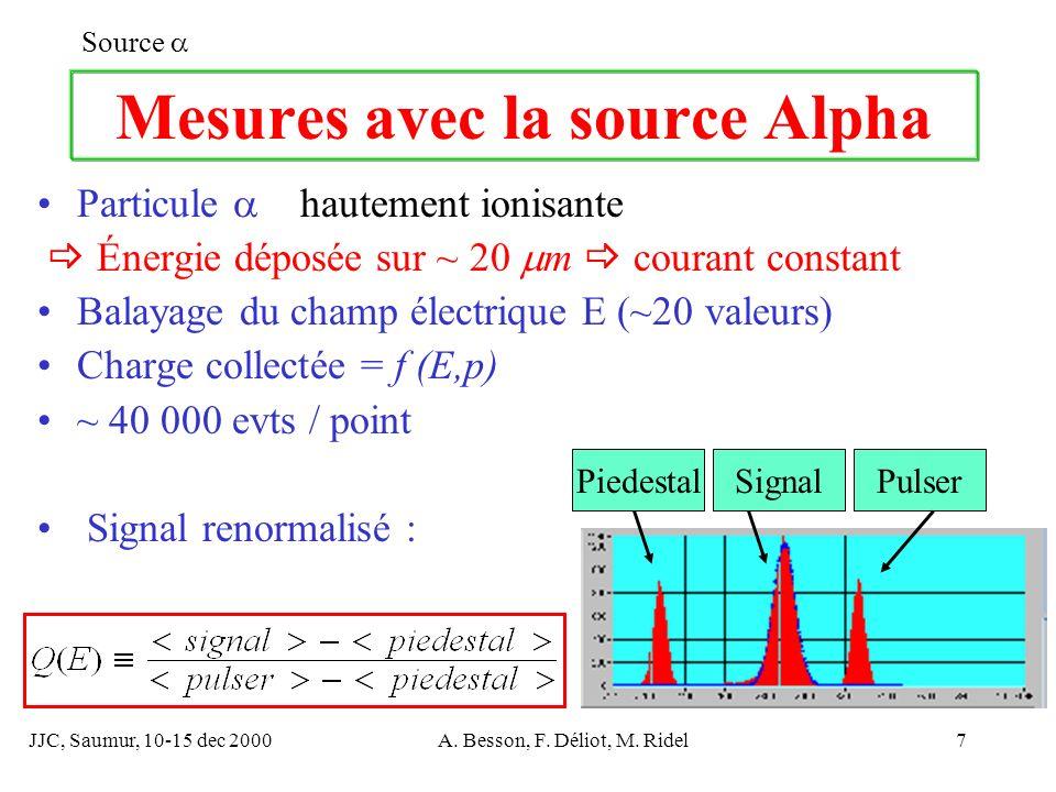 JJC, Saumur, 10-15 dec 2000A. Besson, F. Déliot, M. Ridel7 Mesures avec la source Alpha Particule hautement ionisante Énergie déposée sur ~ 20 m coura