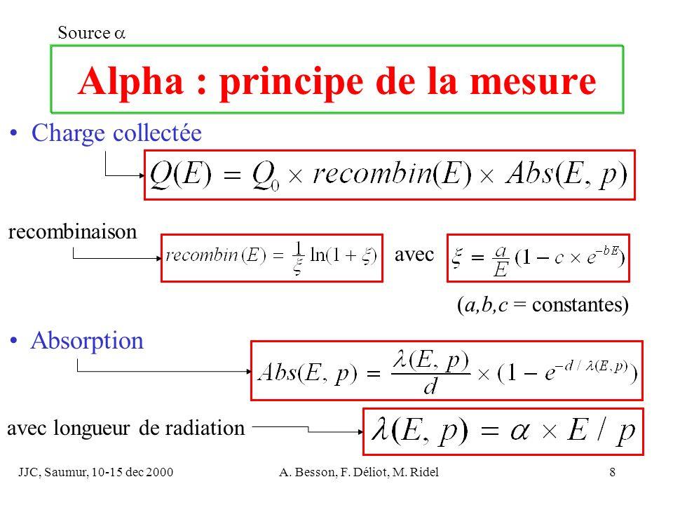 JJC, Saumur, 10-15 dec 2000A. Besson, F. Déliot, M. Ridel8 Alpha : principe de la mesure Source avec longueur de radiation recombinaison Charge collec
