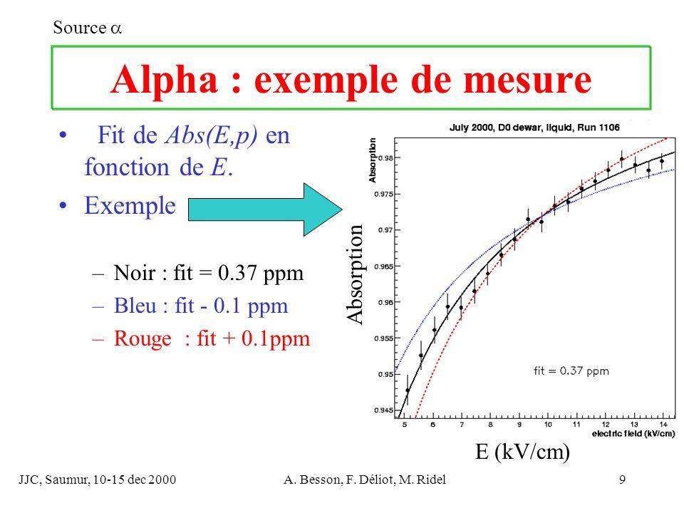 JJC, Saumur, 10-15 dec 2000A. Besson, F. Déliot, M. Ridel9 Alpha : exemple de mesure Fit de Abs(E,p) en fonction de E. Exemple –Noir : fit = 0.37 ppm