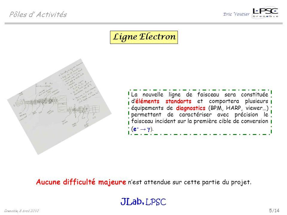 Eric Voutier 6/14 Grenoble, 8 Avril 2010 Pôles d Activités Ligne Positron La ligne positron est principalement constituée dune lentille solénoïdale, de deux dipôles et dun collimateur.