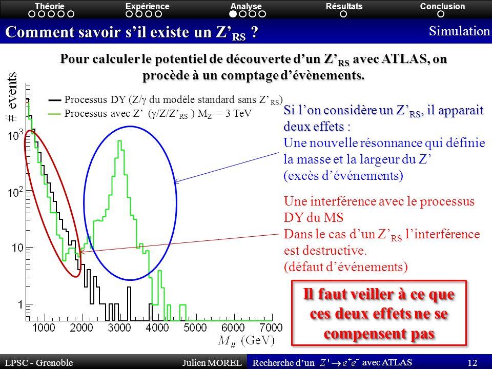 LPSC - GrenobleJulien MOREL 12 Recherche dun avec ATLAS ThéorieExpérienceAnalyseRésultatsConclusion Comment savoir sil existe un Z RS .