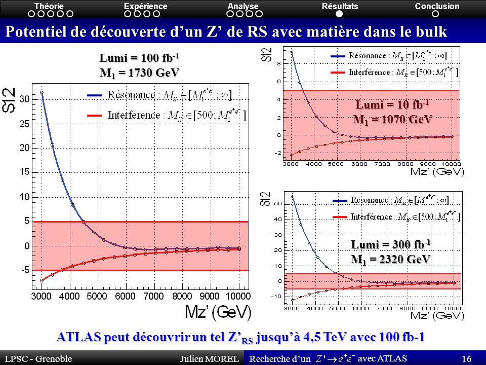 LPSC - GrenobleJulien MOREL 16 Recherche dun avec ATLAS ThéorieExpérienceAnalyseRésultatsConclusion Potentiel de découverte dun Z de RS avec matière dans le bulk Lumi = 10 fb -1 M 1 = 1070 GeV Lumi = 100 fb -1 M 1 = 1730 GeV Lumi = 300 fb -1 M 1 = 2320 GeV ATLAS peut découvrir un tel Z RS jusquà 4,5 TeV avec 100 fb-1
