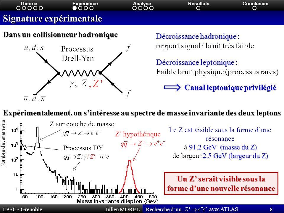 LPSC - GrenobleJulien MOREL 8 Recherche dun avec ATLAS ThéorieExpérienceAnalyseRésultatsConclusion Signature expérimentale Dans un collisionneur hadronique Décroissance hadronique : rapport signal / bruit très faible Décroissance leptonique : Faible bruit physique (processus rares) Processus Drell-Yan Canal leptonique privilégié Expérimentalement, on sintéresse au spectre de masse invariante des deux leptons Processus DY Z sur couche de masse Le Z est visible sous la forme dune résonance 91.2 GeV (masse du Z) à 91.2 GeV (masse du Z) 2.5 GeV (largeur du Z) de largeur 2.5 GeV (largeur du Z) Un Z serait visible sous la forme dune nouvelle résonance Z hypothétique