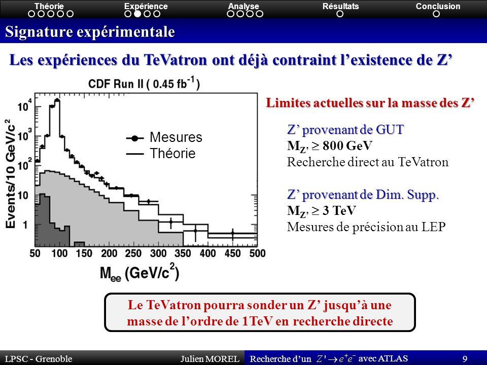 LPSC - GrenobleJulien MOREL 9 Recherche dun avec ATLAS ThéorieExpérienceAnalyseRésultatsConclusion Signature expérimentale Les expériences du TeVatron ont déjà contraint lexistence de Z Le TeVatron pourra sonder un Z jusquà une masse de lordre de 1TeV en recherche directe Limites actuelles sur la masse des Z Z provenant de GUT M Z 800 GeV Recherche direct au TeVatron Z provenant de Dim.