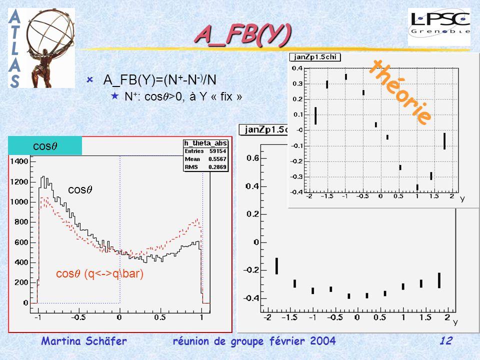 12 réunion de groupe février 2004Martina Schäfer A_FB(Y) A_FB(Y)=(N + -N -) /N N + : cos >0, à Y « fix » cos cos (q q\bar) cos Y Y théorie