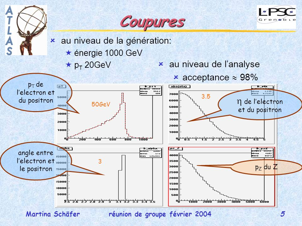 6 réunion de groupe février 2004Martina Schäfer DY et interférences (1) DY seul, fit exp -> pente –0.0039 M ll (GeV)