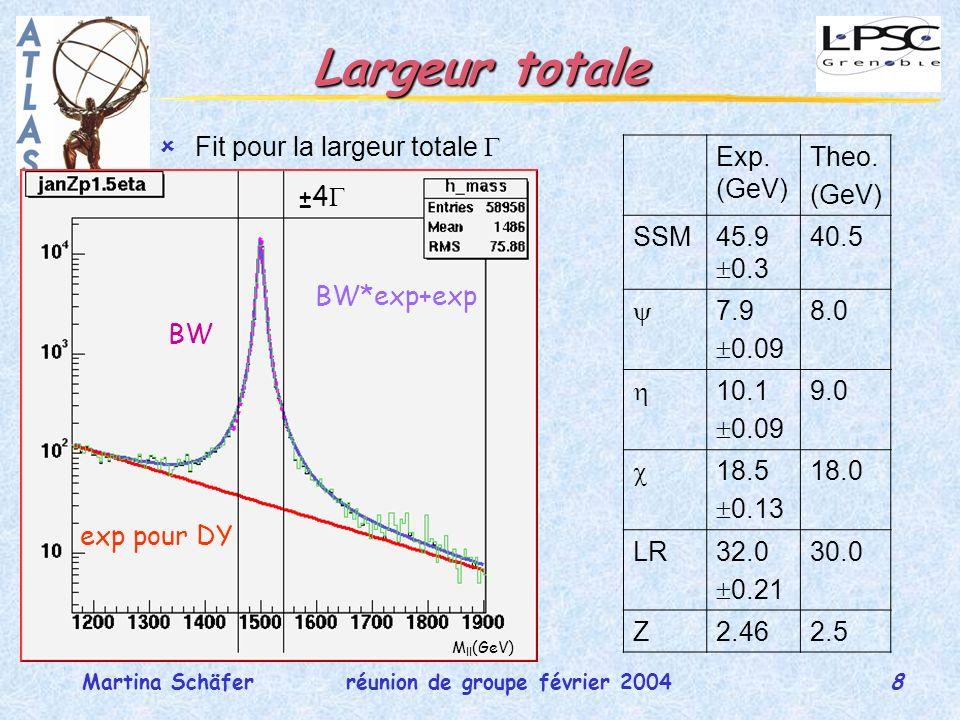 8 réunion de groupe février 2004Martina Schäfer Largeur totale Fit pour la largeur totale M ll (GeV) exp pour DY BW BW*exp+exp ±4 Exp.