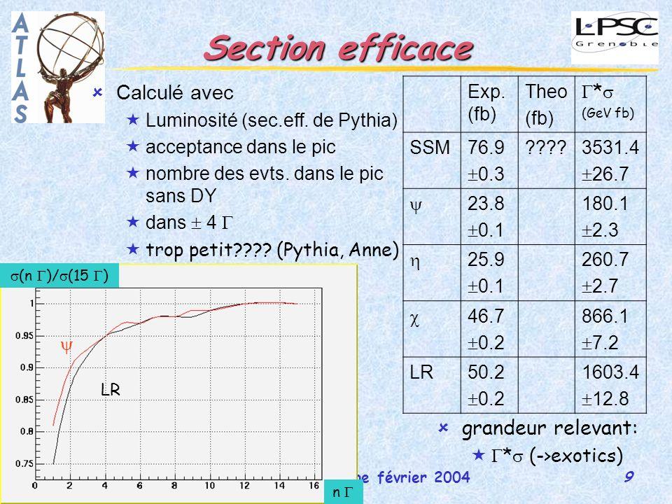 10 réunion de groupe février 2004Martina Schäfer Rapidité Rapidité du Z: variable discriminante.