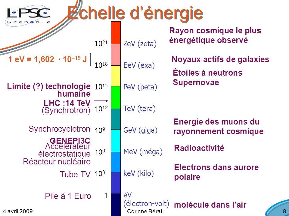 4 avril 2009Corinne Bérat8 Echelle dénergie ZeV (zeta) EeV (exa) GeV (giga) PeV (peta) TeV (tera) MeV (méga) keV (kilo) eV (électron-volt) 10 21 10 18 10 15 10 12 10 3 10 9 10 6 LHC :14 TeV Rayon cosmique le plus énergétique observé molécule dans lair GENEPI3C Energie des muons du rayonnement cosmique 1 eV = 1,602 · 10 –19 J Radioactivité Electrons dans aurore polaire Supernovae Étoiles à neutrons Noyaux actifs de galaxies 1 Pile à 1 Euro Tube TV Accélérateur électrostatique Réacteur nucléaire Synchrocyclotron (Synchrotron) Limite ( ) technologie humaine