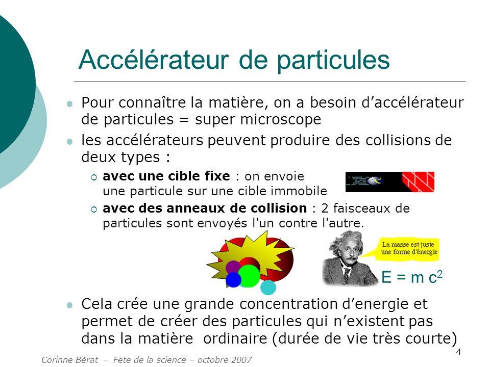 Corinne Bérat - Fete de la science – octobre 2007 4 Pour connaître la matière, on a besoin daccélérateur de particules = super microscope les accéléra