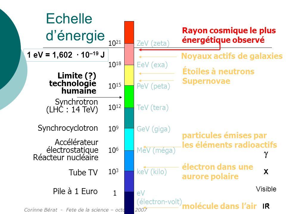 Corinne Bérat - Fete de la science – octobre 2007 7 Echelle dénergie ZeV (zeta) EeV (exa) GeV (giga) PeV (peta) TeV (tera) MeV (méga) keV (kilo) eV (é