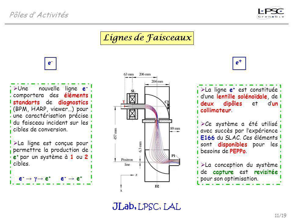 11/19 Pôles d Activités Lignes de Faisceaux Une nouvelle ligne e - comportera des éléments standarts de diagnostics (BPM, HARP, viewer…) pour une cara