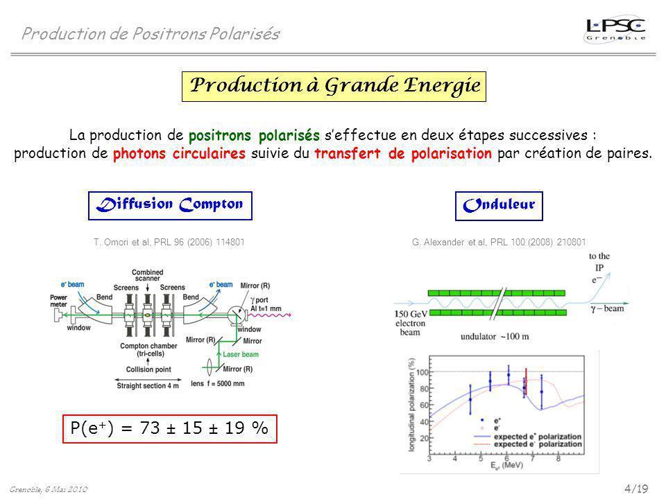 Grenoble, 6 Mai 2010 Production de Positrons Polarisés Production à Grande Energie Diffusion Compton Onduleur La production de positrons polarisés sef