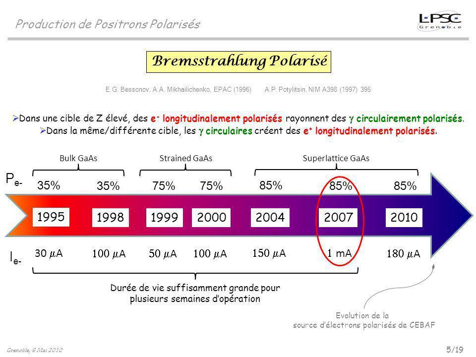 Bremsstrahlung Polarisé 1995 19992000201020041998 30 A A A A A A 35% 75% 85% 2007 mA 85% P e- I e- Bulk GaAs Strained GaAs Superlattice GaAs Durée de