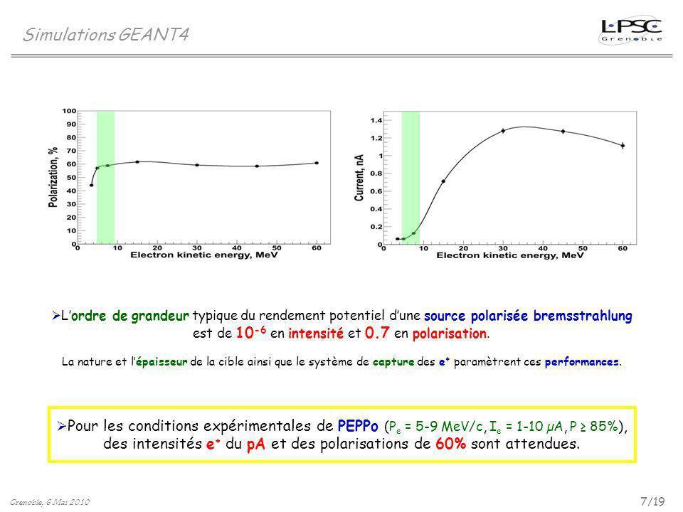 Simulations GEANT4 Lordre de grandeur typique du rendement potentiel dune source polarisée bremsstrahlung est de 10 -6 en intensité et 0.7 en polarisa
