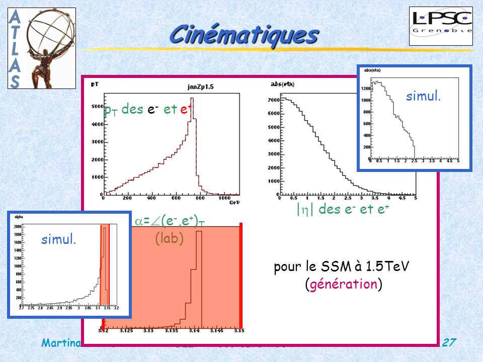 27 DEIR 25octobre 2004 Martina Schäfer Cinématiques p T des e - et e + = (e -,e + ) T (lab) p z du Z simul. fullsim simul. | | des e - et e + pour le