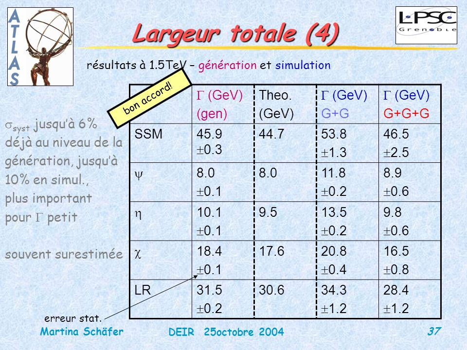 37 DEIR 25octobre 2004 Martina Schäfer Largeur totale (4) résultats à 1.5TeV – génération et simulation (GeV) (gen) Theo. (GeV) G+G (GeV) G+G+G SSM45.