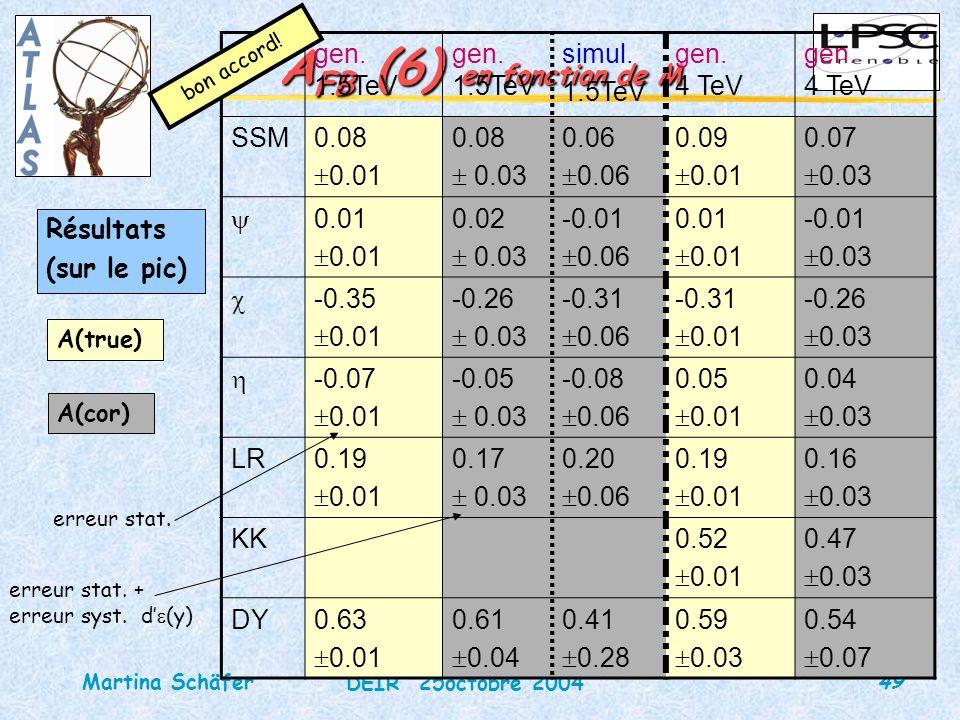 49 DEIR 25octobre 2004 Martina Schäfer A FB (6) en fonction de M Résultats (sur le pic) gen. 1.5TeV simul. 1.5TeV gen. 4 TeV gen. 4 TeV SSM0.08 0.01 0