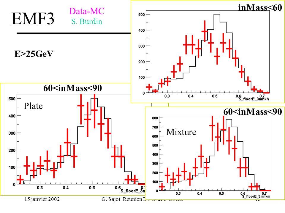 15 janvier 2002G. Sajot Réunion D0-IN2P3 EMID13 Data-MC S. Burdin EMF3 E>25GeV inMass<60 Mixture Plate 60<inMass<90
