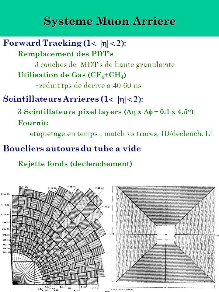Systeme Muon Arriere Forward Tracking (1 Remplacement des PDTs 3 couches de MDTs de haute granularite Utilisation de Gas (CF 4 +CH 4 ) ~reduit tps de