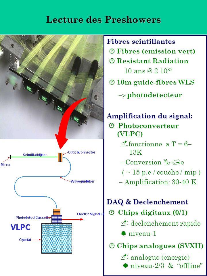 Lecture des Preshowers Fibres scintillantes Fibres (emission vert) Resistant Radiation 10 ans @ 2 10 32 10m guide-fibres WLS photodetecteur Amplificat