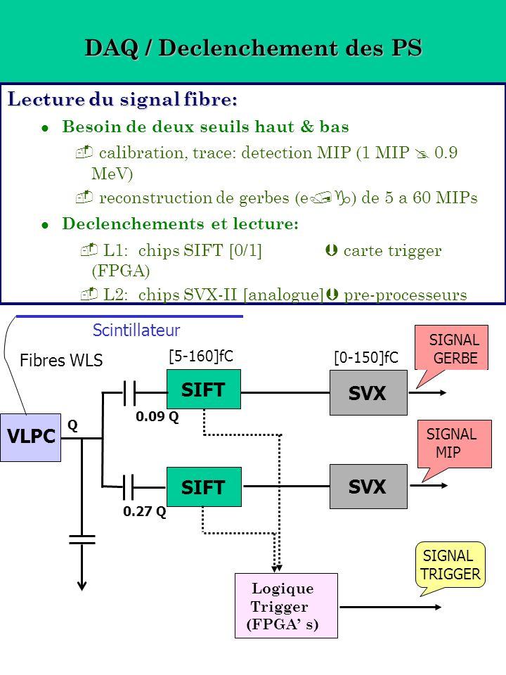 DAQ / Declenchement des PS Lecture du signal fibre: Besoin de deux seuils haut & bas calibration, trace: detection MIP (1 MIP 0.9 MeV) reconstruction de gerbes (e ) de 5 a 60 MIPs Declenchements et lecture: L1: chips SIFT [0/1] carte trigger (FPGA) L2: chips SVX-II [analogue] pre-processeurs SIFT SVX SIGNAL MIP SIGNAL GERBE Logique Trigger (FPGA s) SIGNAL TRIGGER VLPC Scintillateur Fibres WLS Q 0.27 Q 0.09 Q [5-160]fC [0-150]fC