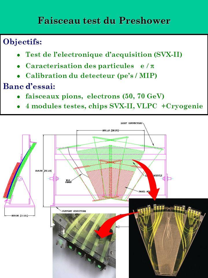 Faisceau test du Preshower Objectifs: Test de lelectronique dacquisition (SVX-II) Caracterisation des particules e Calibration du detecteur (pes / MIP) Banc dessai: faisceaux pions, electrons (50, 70 GeV) 4 modules testes, chips SVX-II, VLPC +Cryogenie